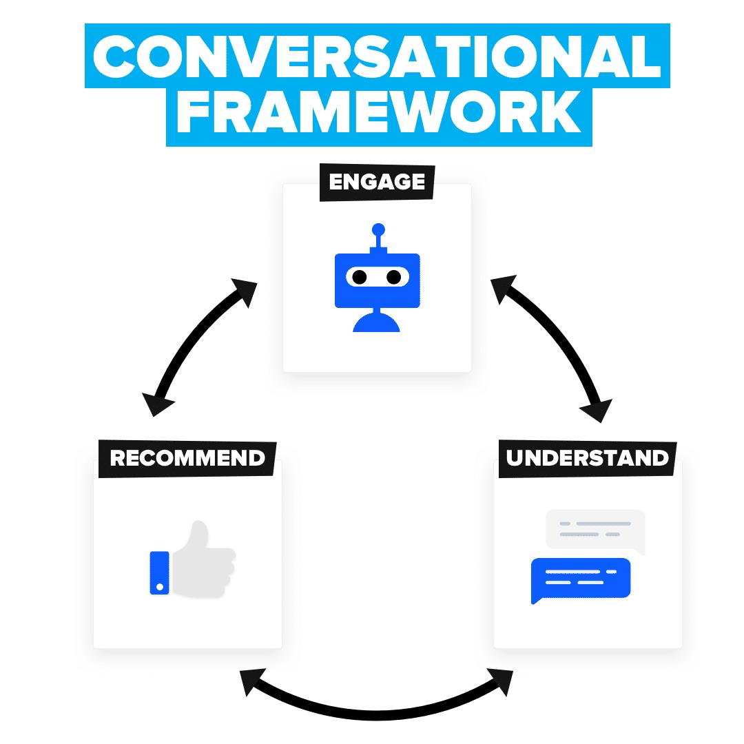 the conversational marketing framework from drift