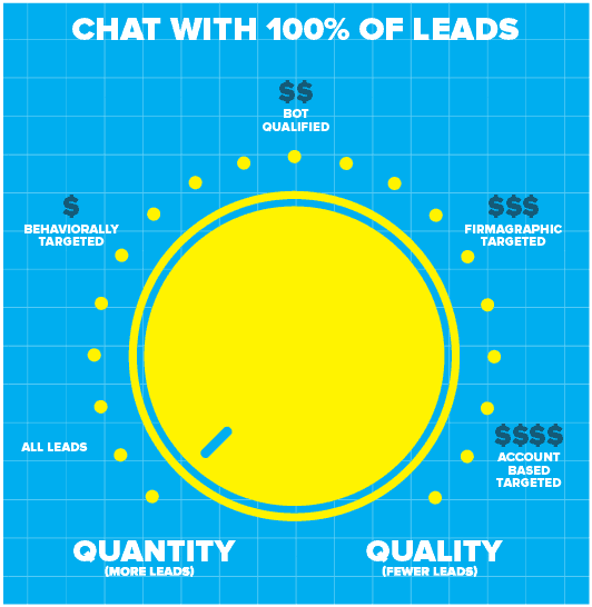 Drift chat with 100% of leads