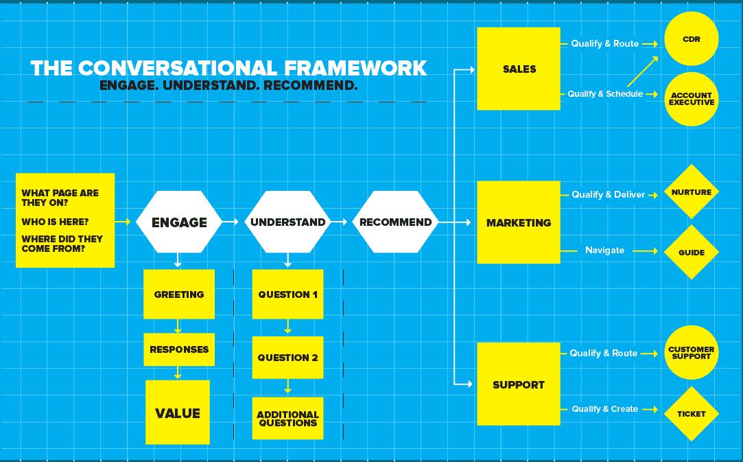 Drift conversational framework
