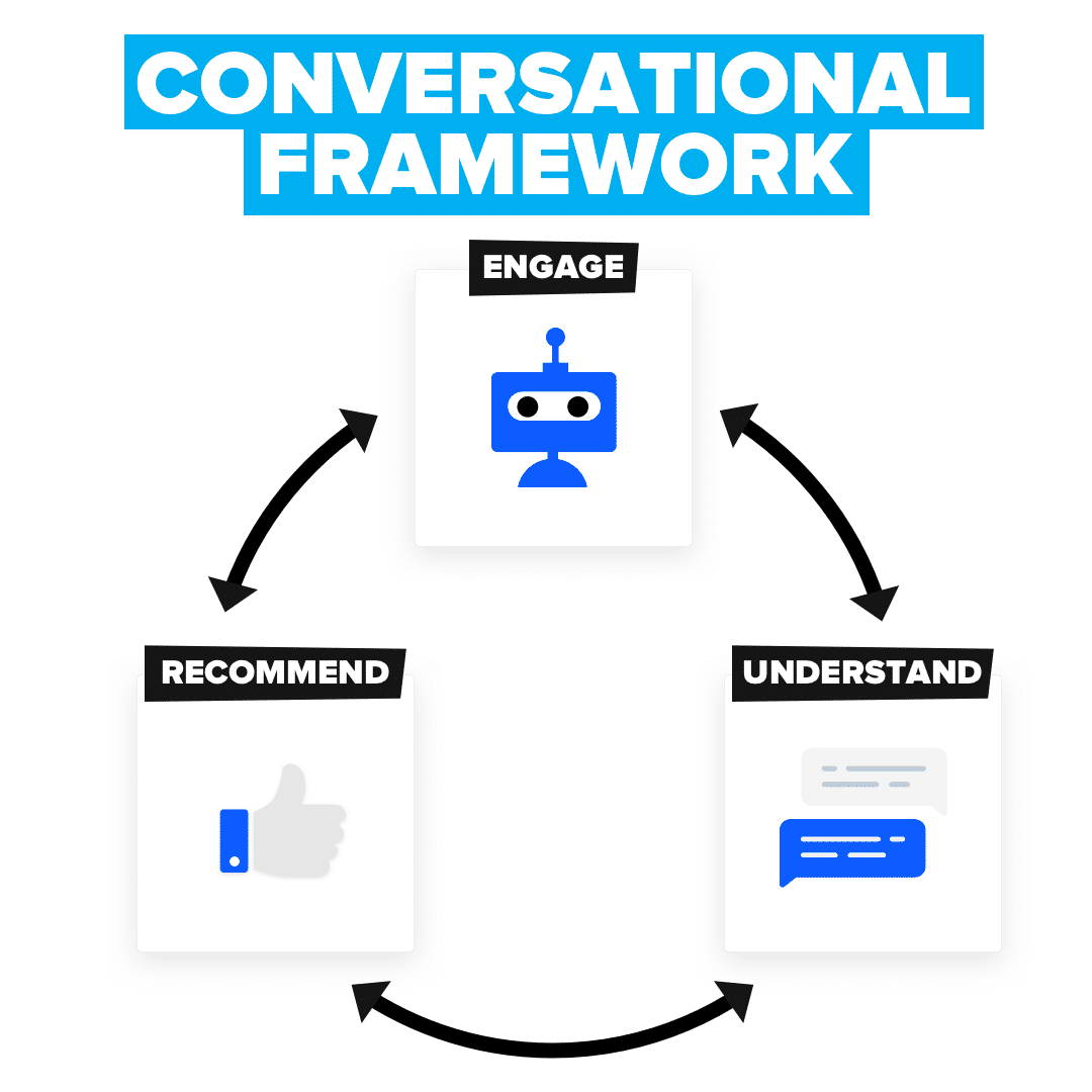 Drift Conversational marketing Framework Engage Understand Recommend