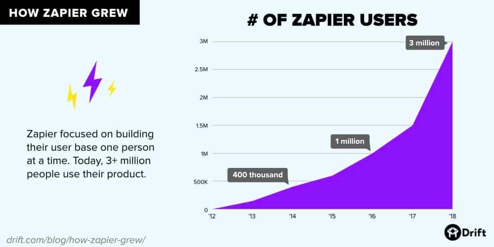 Zapier user growth