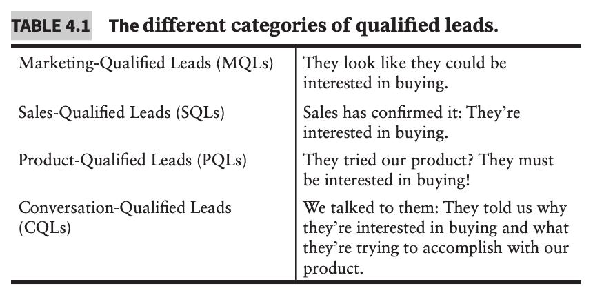 Conversational Marketing Table 4.1
