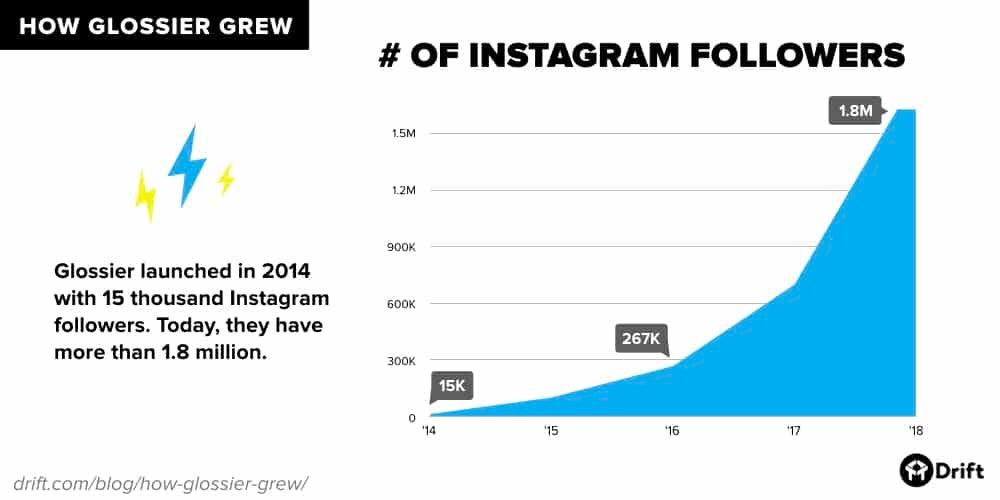 Glossier instagram follower growth