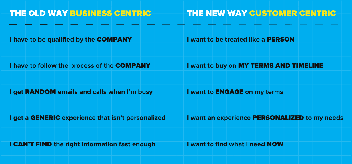 conversational marketing is customer centric