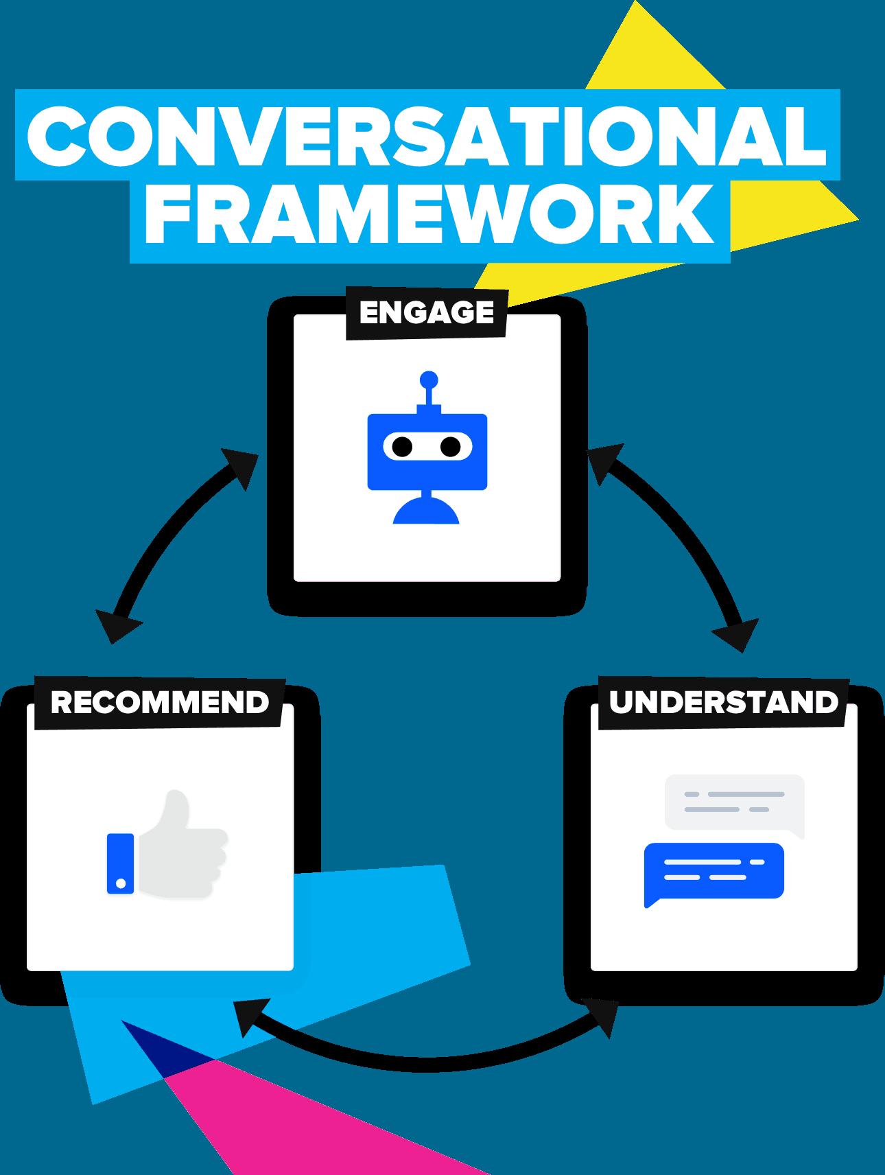conversational marketing framework