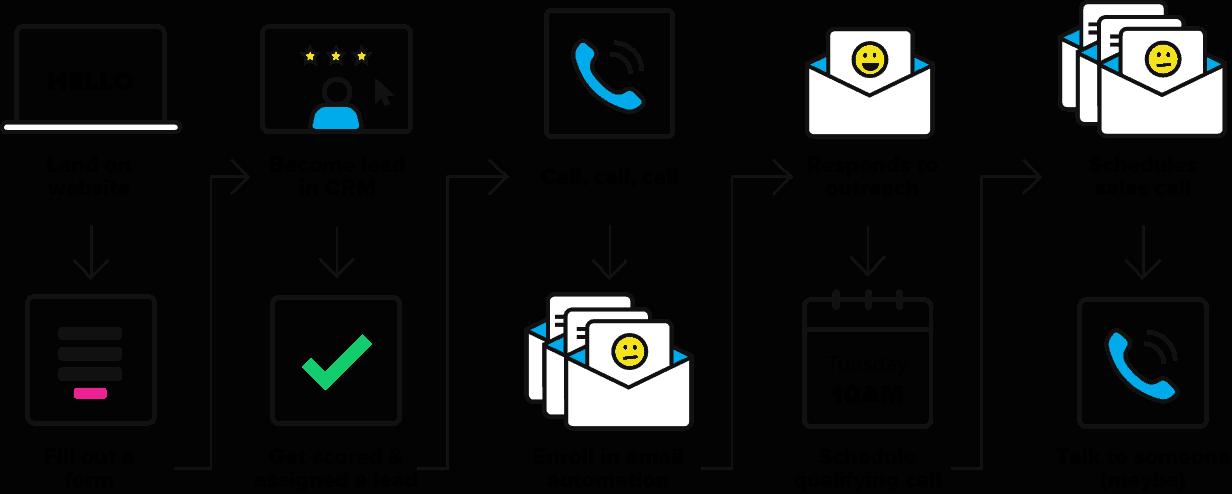 conversational marketing process flow