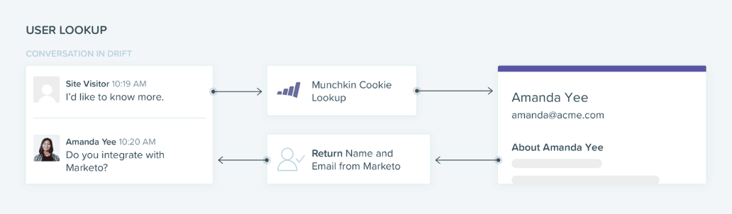 Conversational ABM Munchkin Cookie_Marketo Drift