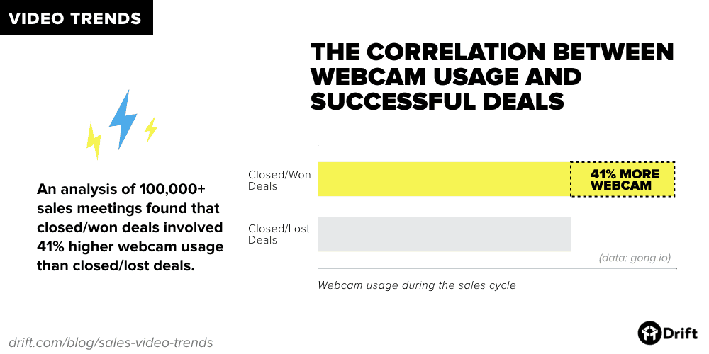 Drift sales video webcam usage and successful deals