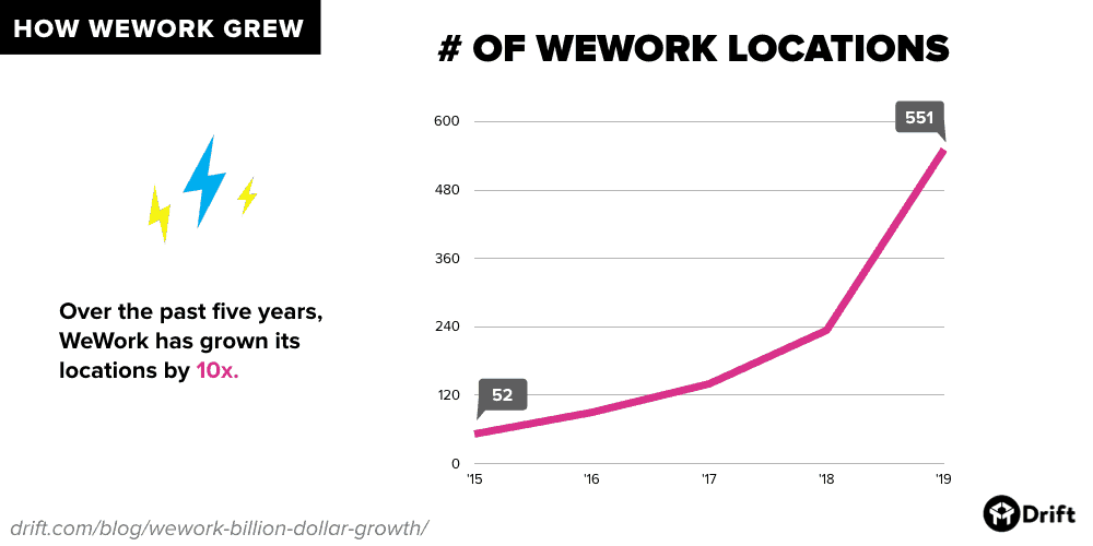 Number of WeWork locations over time