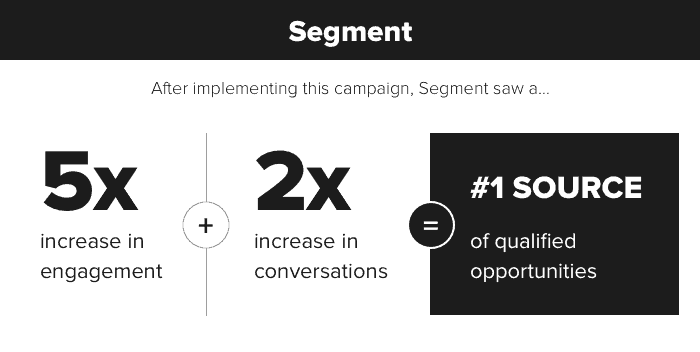 Segment engagement increase with Drift