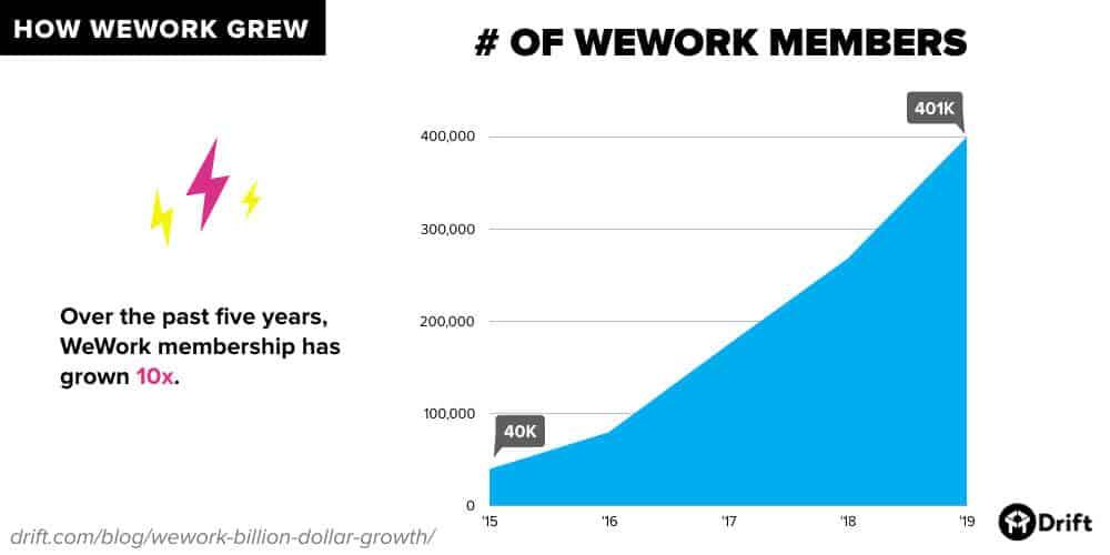WeWork member growth