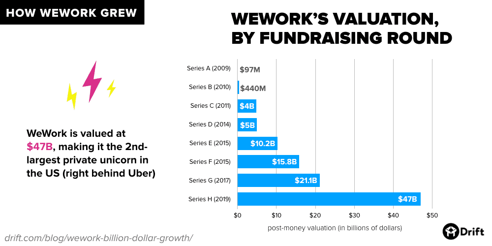 WeWork valuation by fundraising round