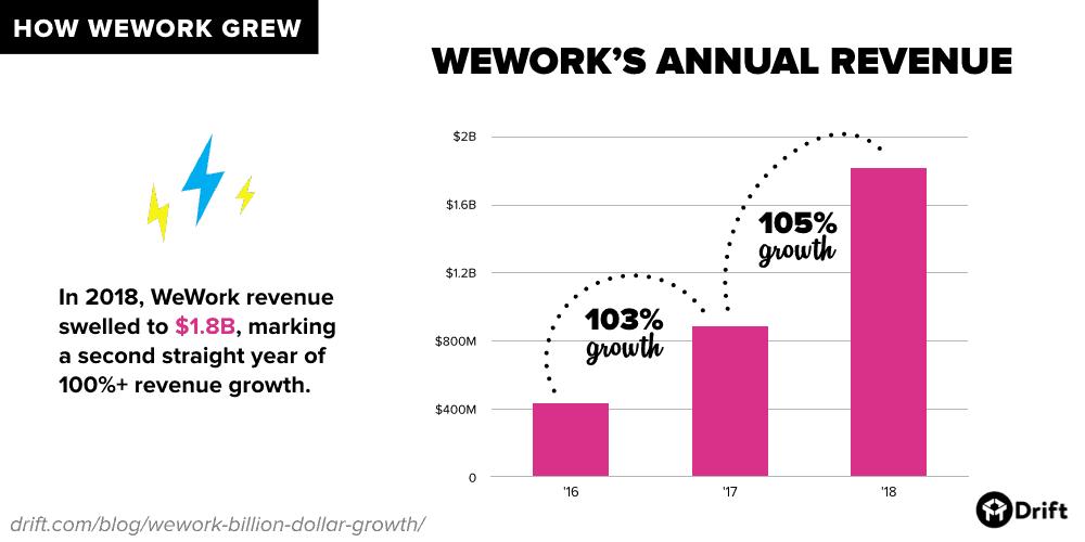 WeWork's annual revenue