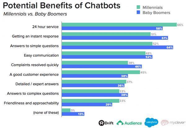 benefits of chatbots