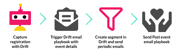 how to use Drift for event registrations
