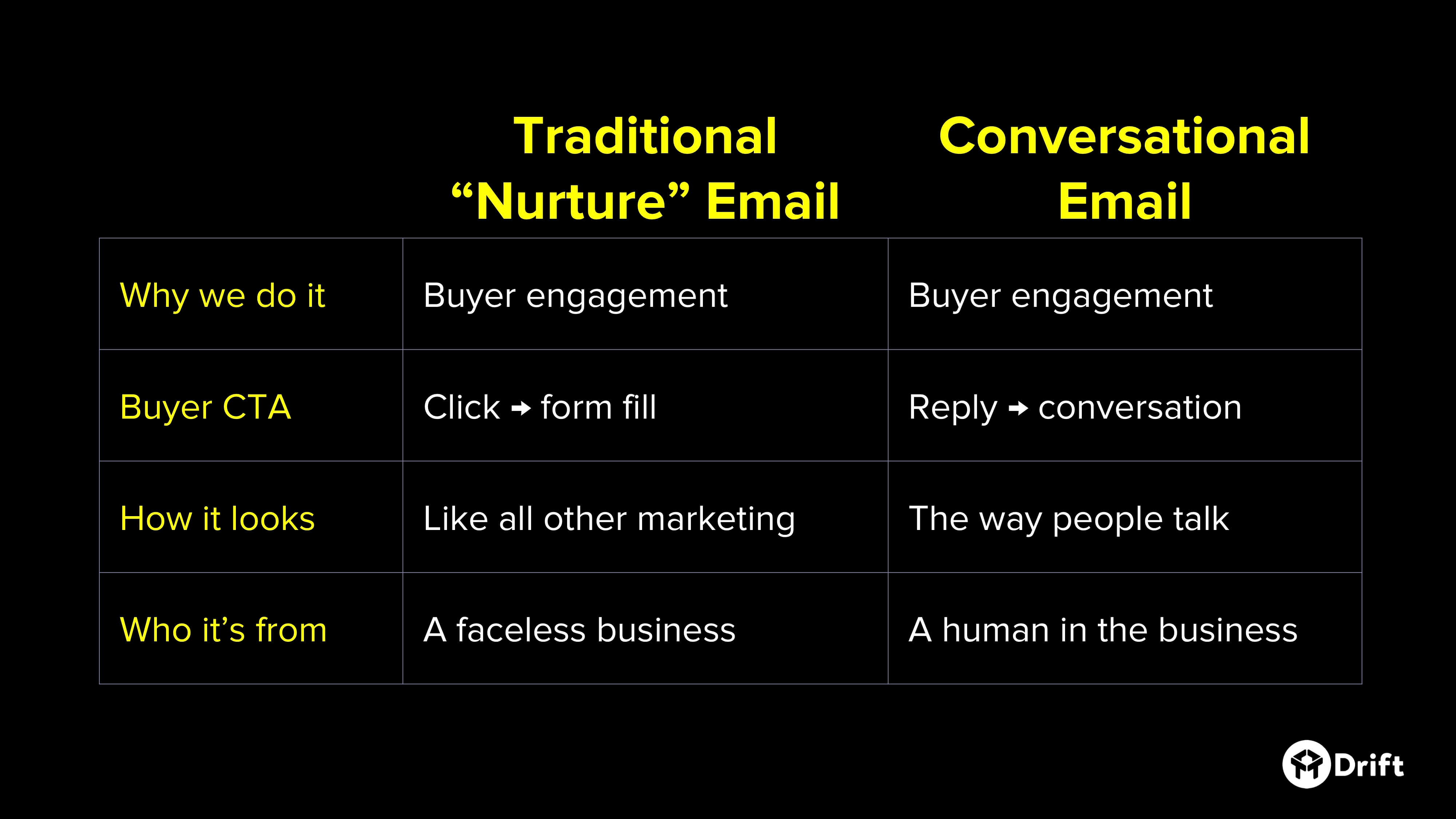 traditional-vs-conversational-nurture