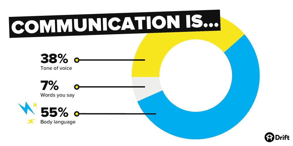 Communication is 55% body language_Drift