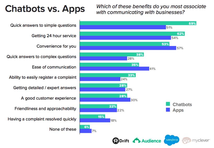Drift chatbots vs. apps