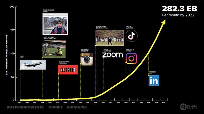 Rise of video timeline_Drift
