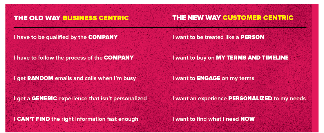 Old way of selling vs. New way of selling
