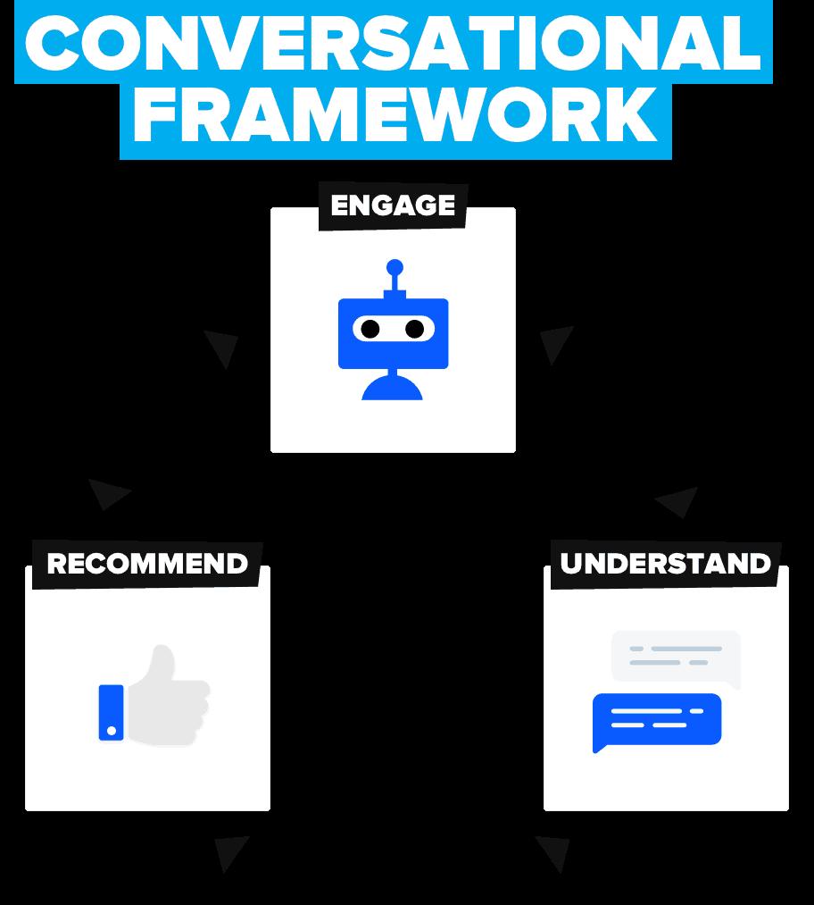 Drift_conversational framework