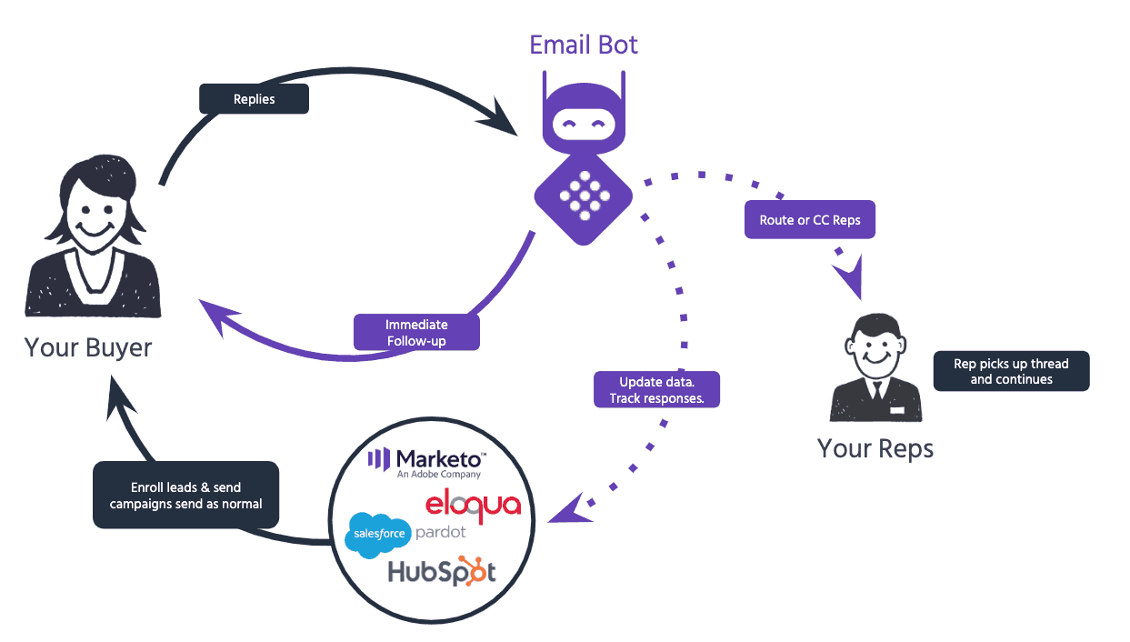 Email-Bot-Flow-Chart