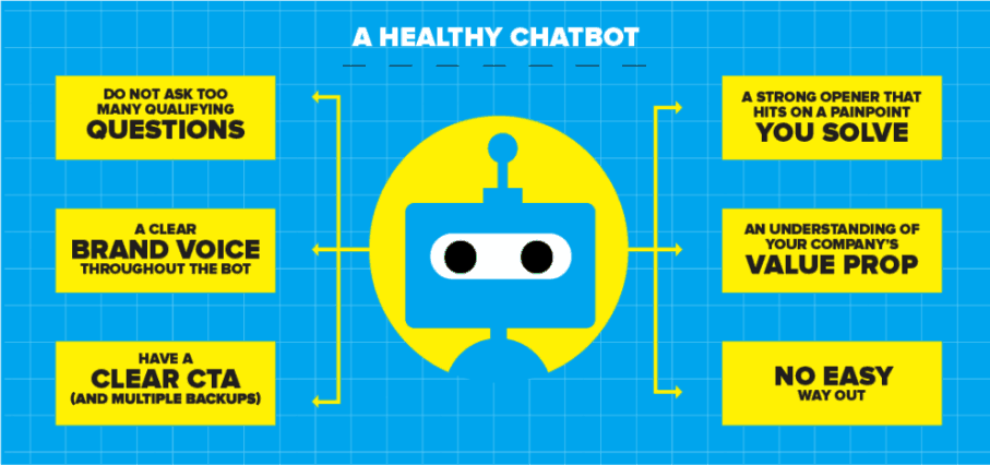 diagram-of-a-healthy-chatbot