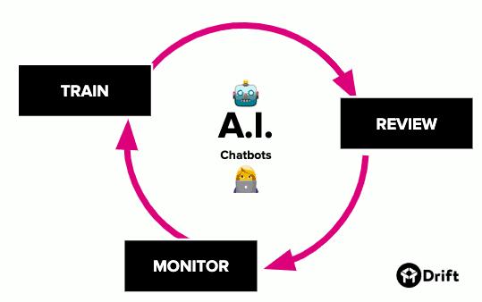 ai chatbot process