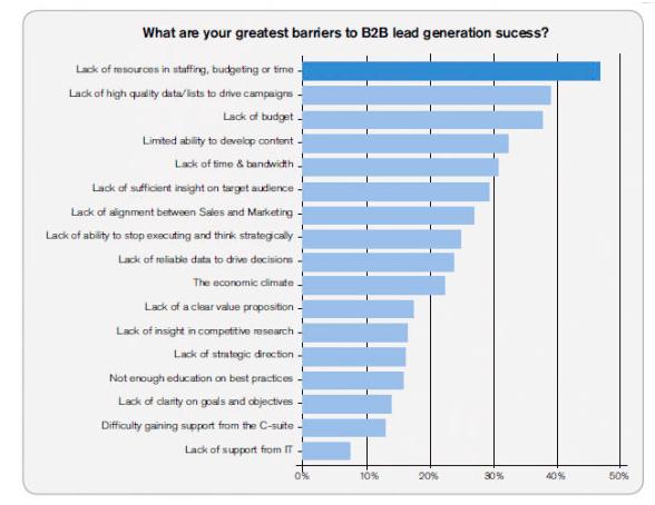 b2b-lead-gen-barriers