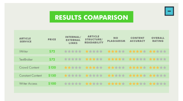 compare-results-for-seo