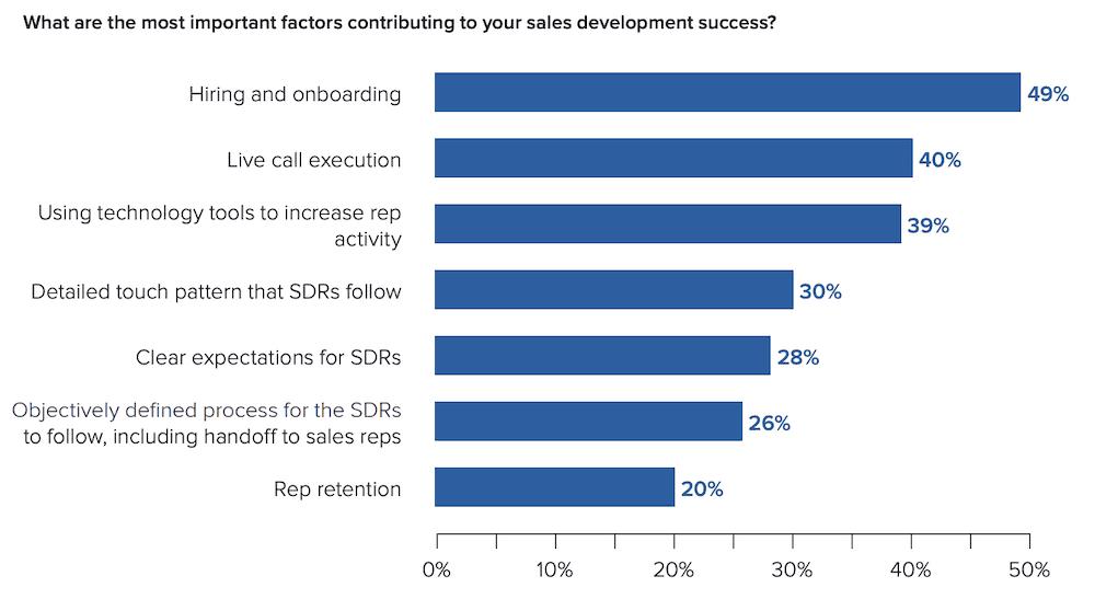 SDR-success-chart