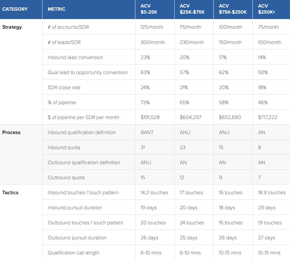 sales-dev-table