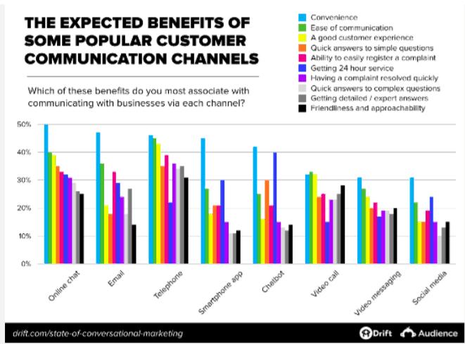 benefits-communication-channels