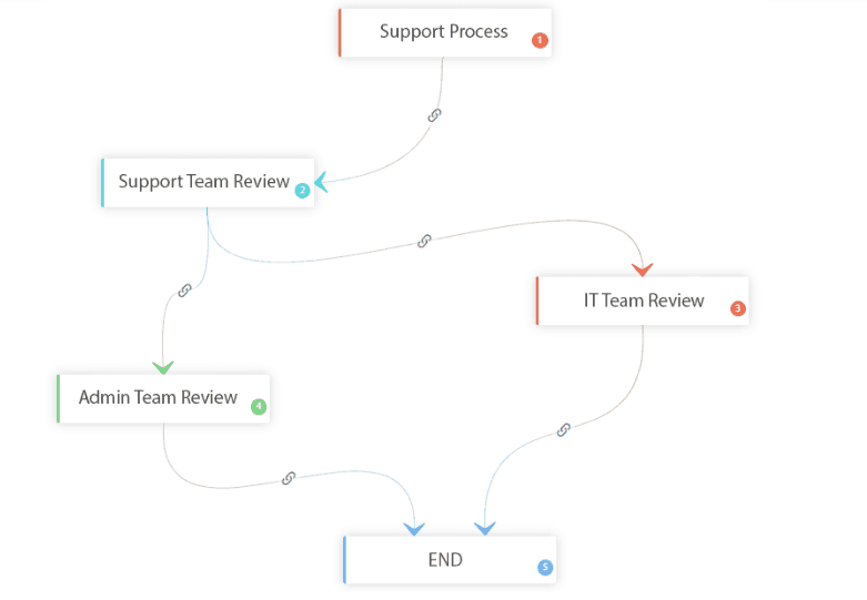 workflow-review