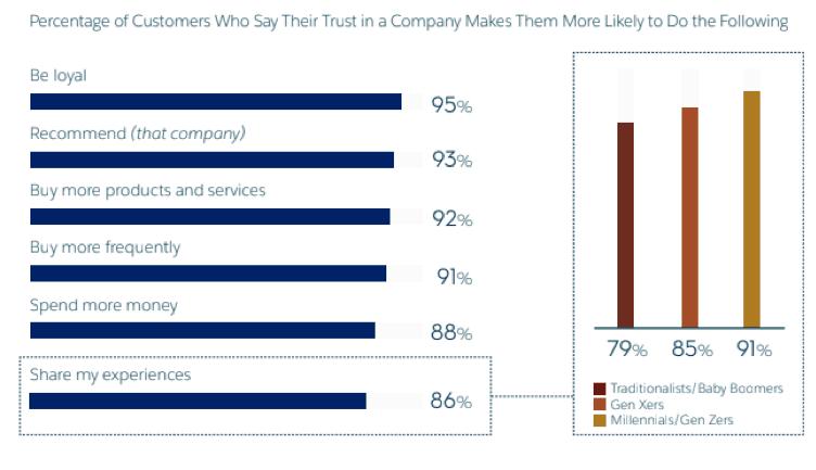 Salesforce Customer Trust