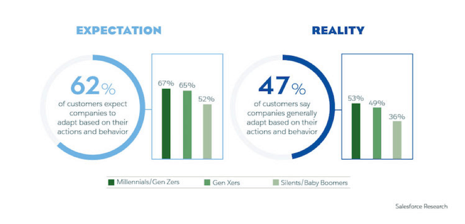 Salesforce: New Rules of Customer Engagement