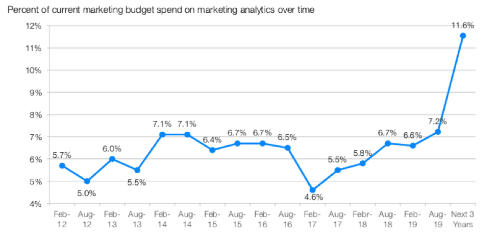 The CMO Survey Marketing Budget