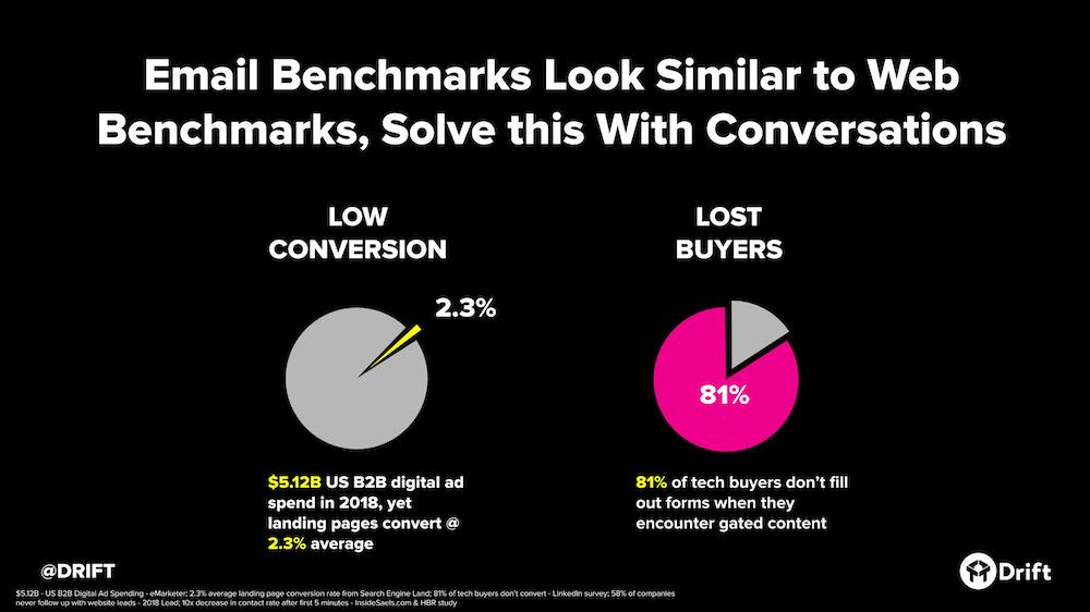 conversations-benchmarks