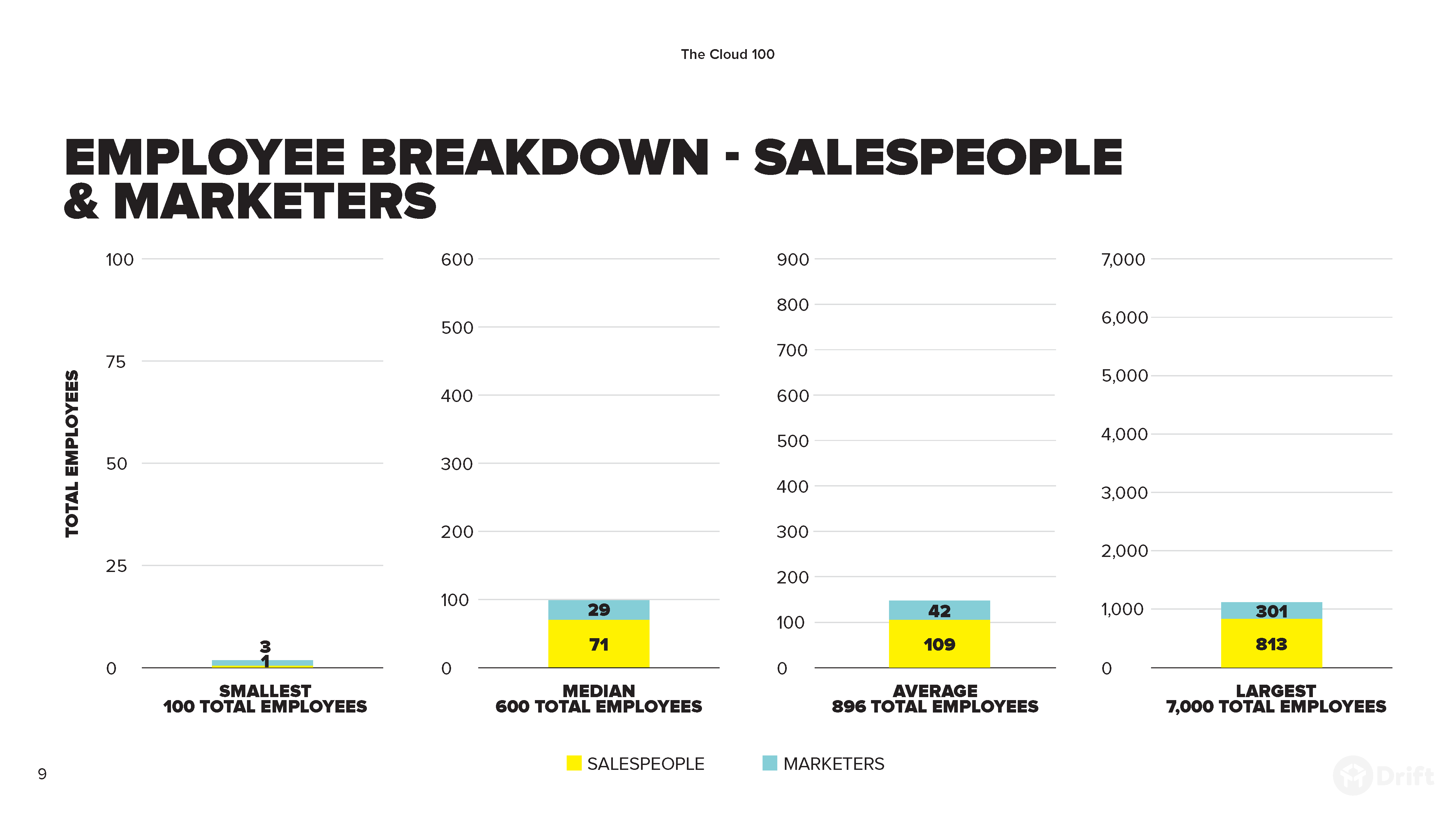 Sales & Marketing Lessons From The Top 100 SaaS Companies Of 2019_EmployeeBreakdown