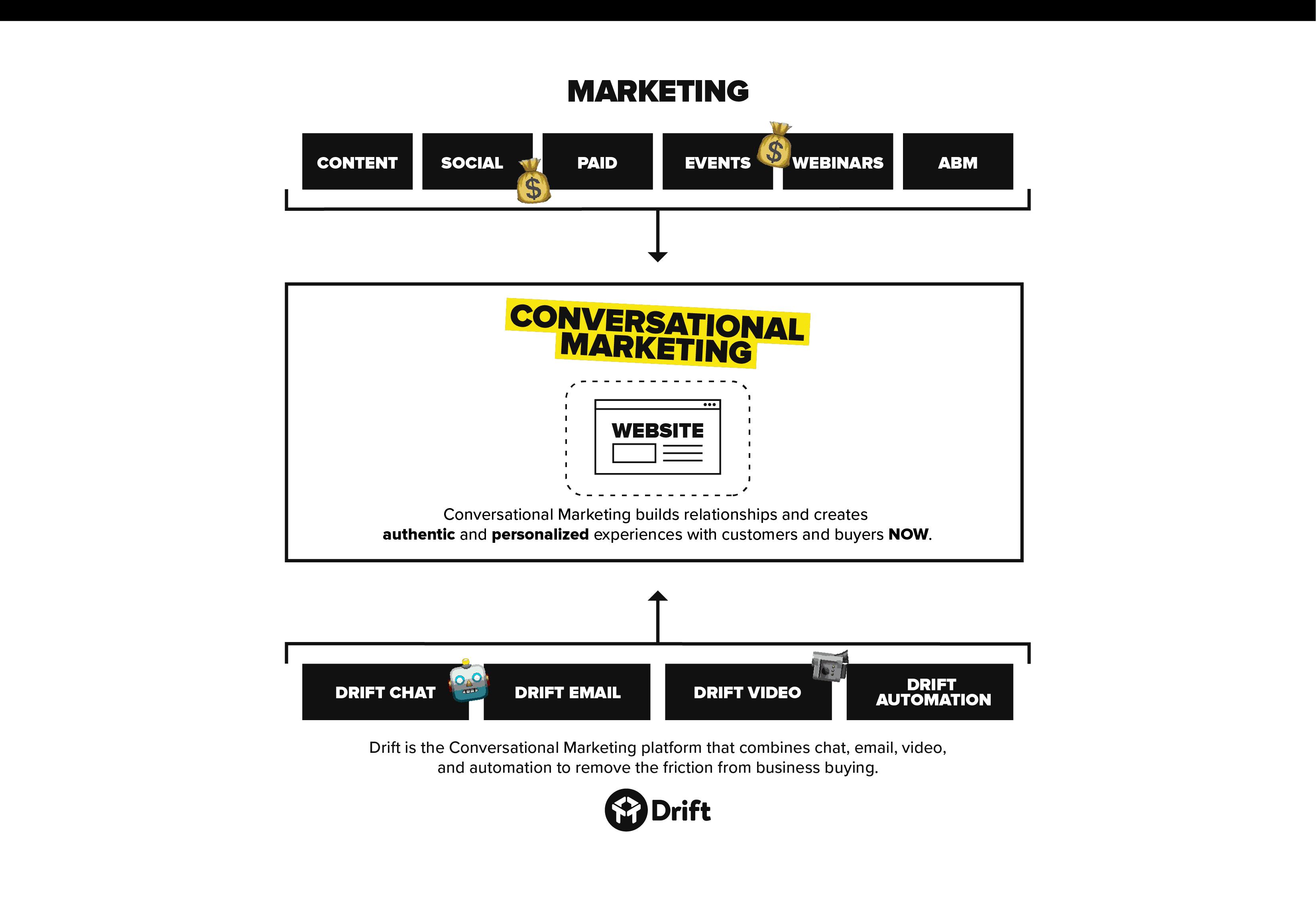 Conversational marketing overview