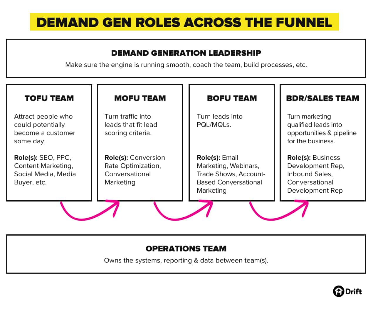 demand generation team and roles