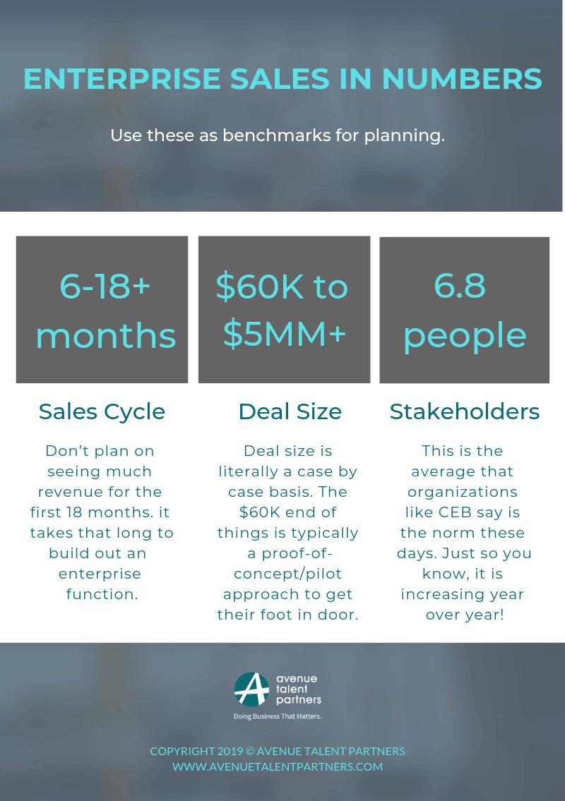 Enterprise sales in numbers