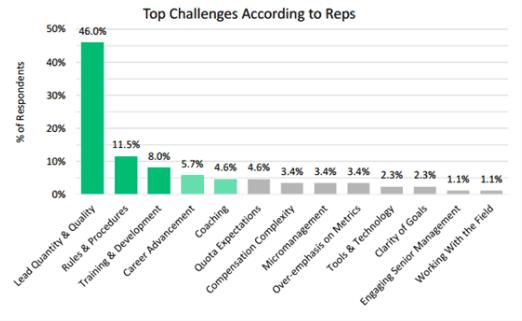 top sales rep challenges data