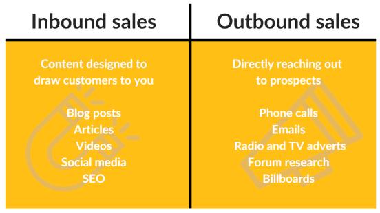 inbound sales vs outbound sales