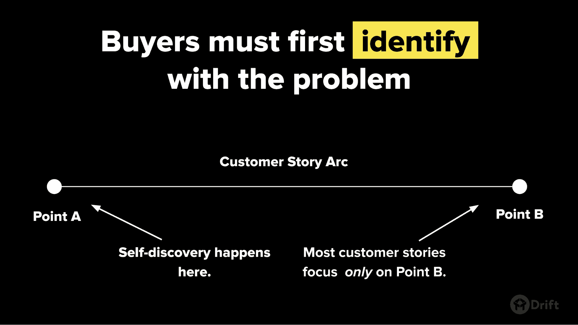 Help buyers identify with the problem