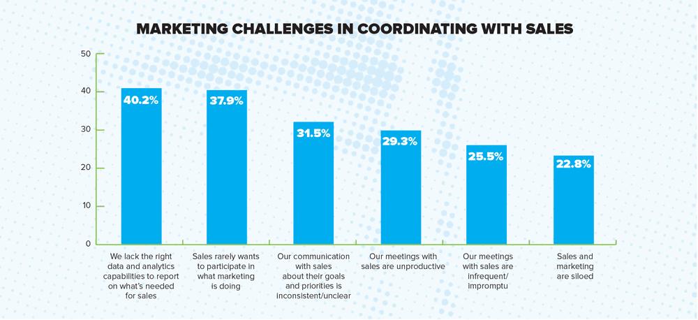 MarketingReport_challenges coordinating with sales