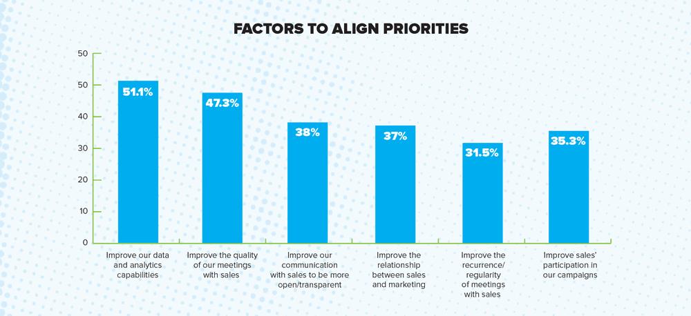 MarketingReport_priority alignment