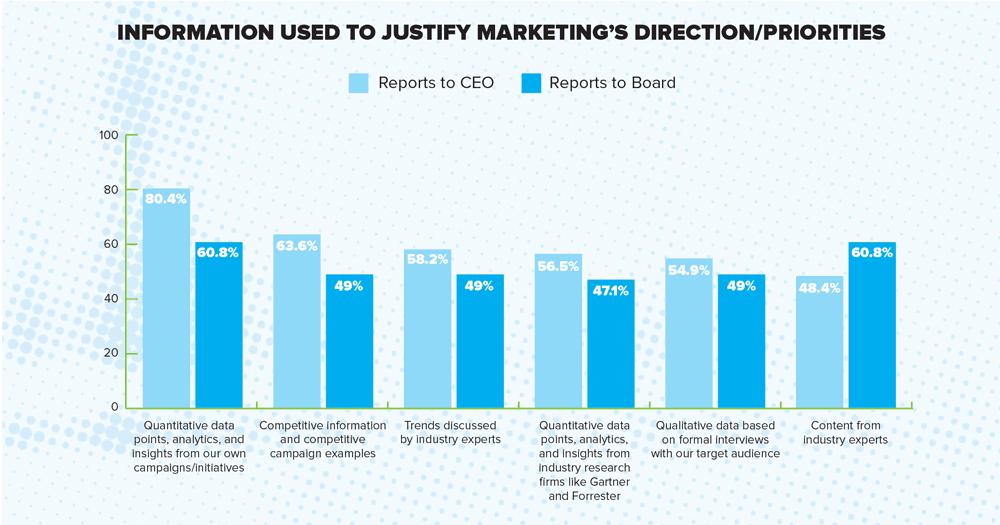 MarketingReport_Justify marketing's direction