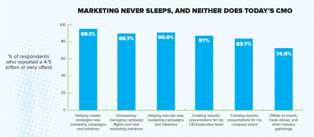 MarketingReport_How marketers spend their time