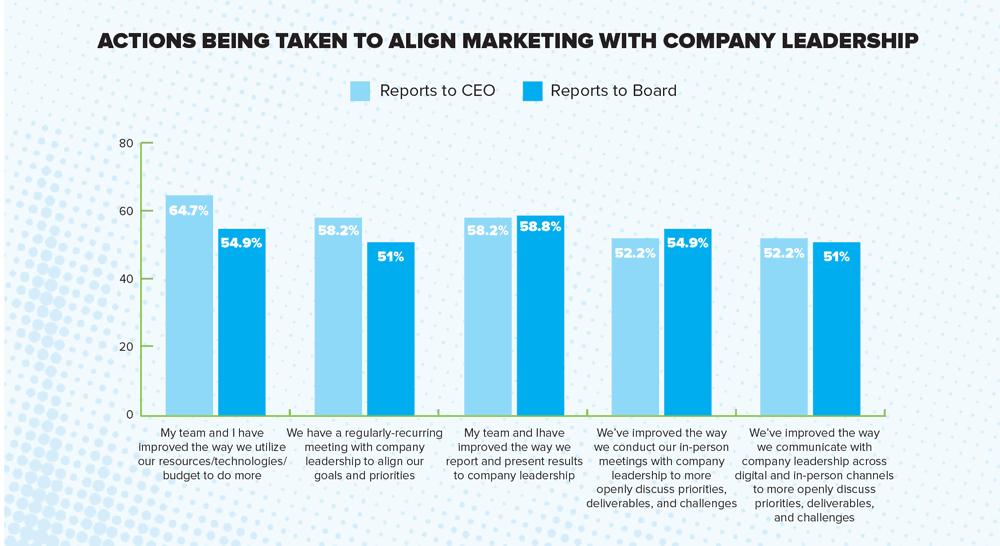 MarketingReport_actions taken to better align